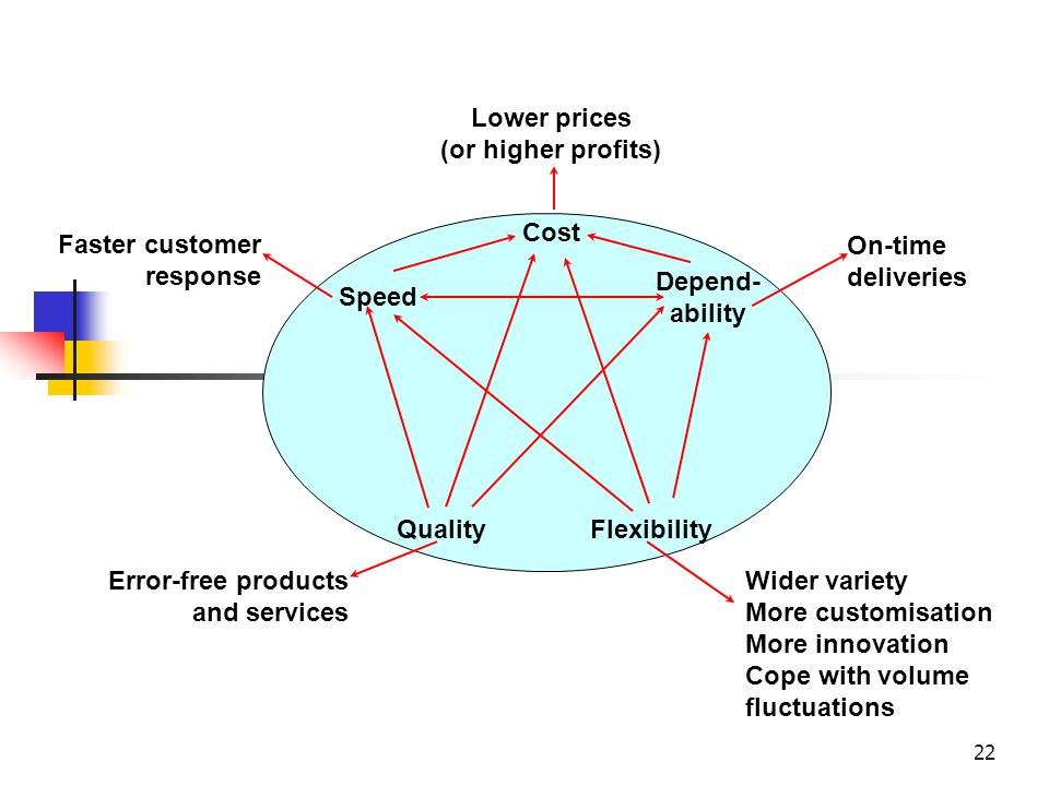 Speed Cost. Depend-ability. Flexibility. Quality. Lower prices. (or higher profits) Faster customer response.