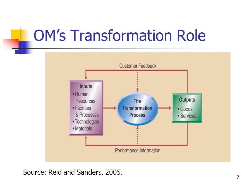 OM's Transformation Role