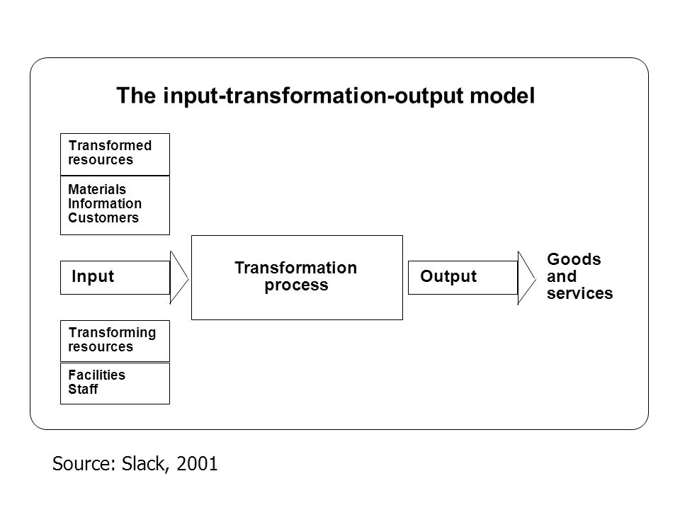The input-transformation-output model