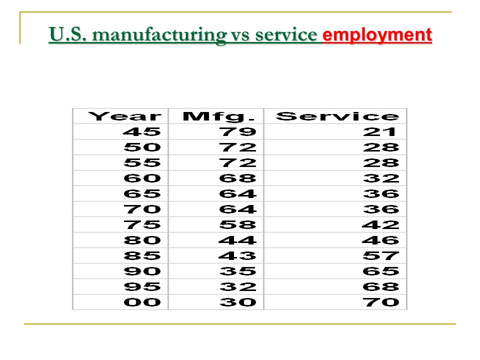 U.S. manufacturing vs service employment