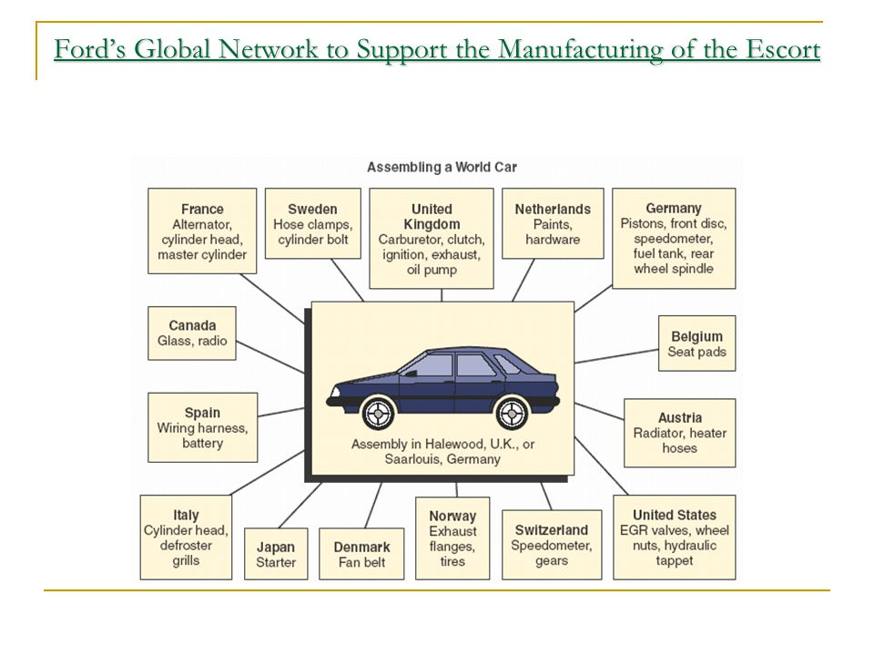 Ford's Global Network to Support the Manufacturing of the Escort