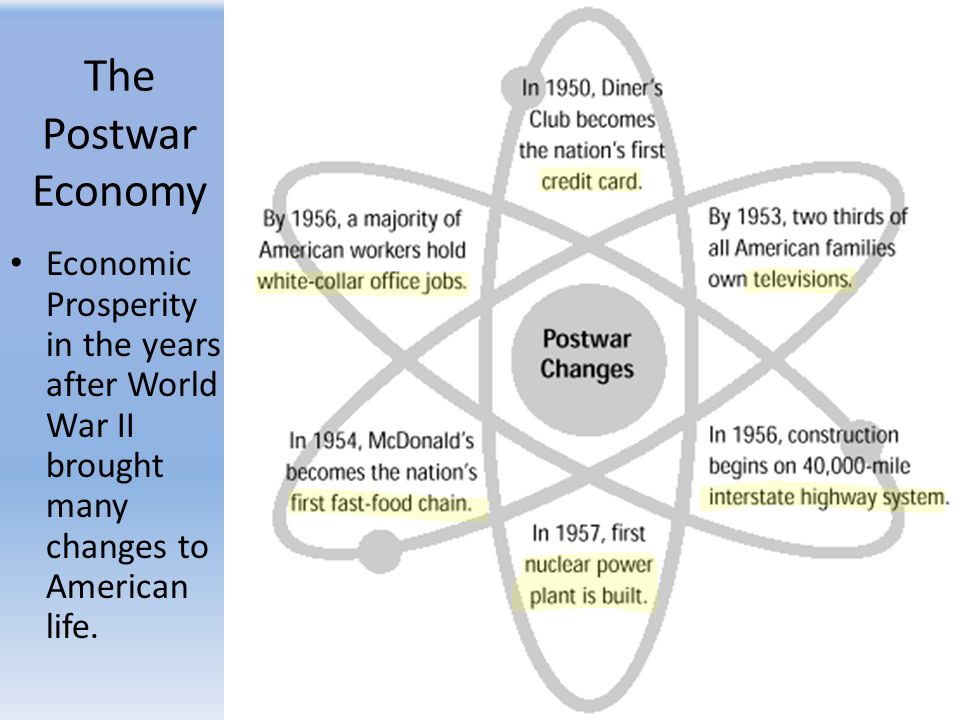 The Postwar Economy Economic Prosperity in the years after World War II brought many changes to American life.