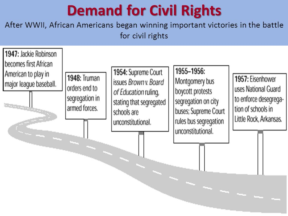 Demand for Civil Rights After WWII, African Americans began winning important victories in the battle for civil rights