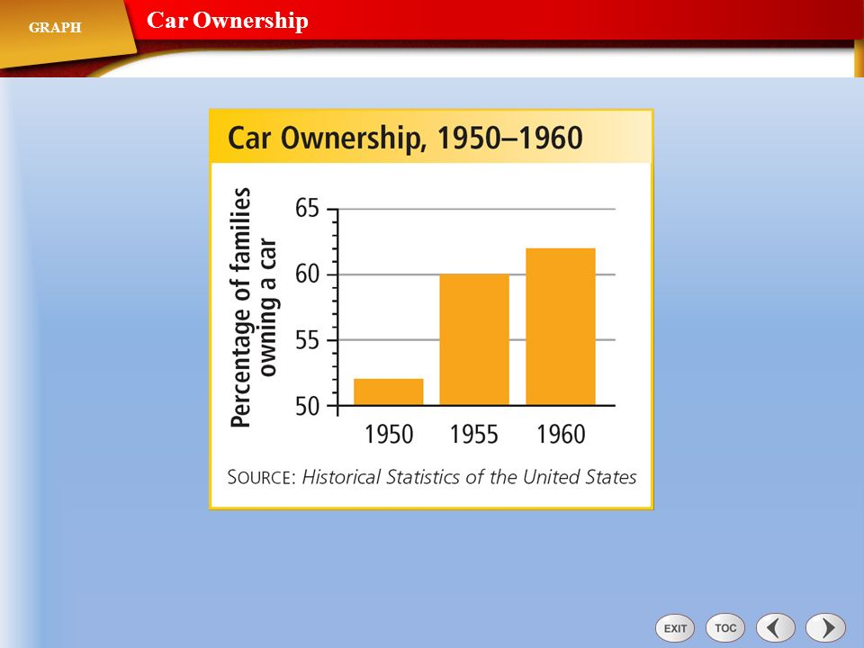 Car Ownership GRAPH
