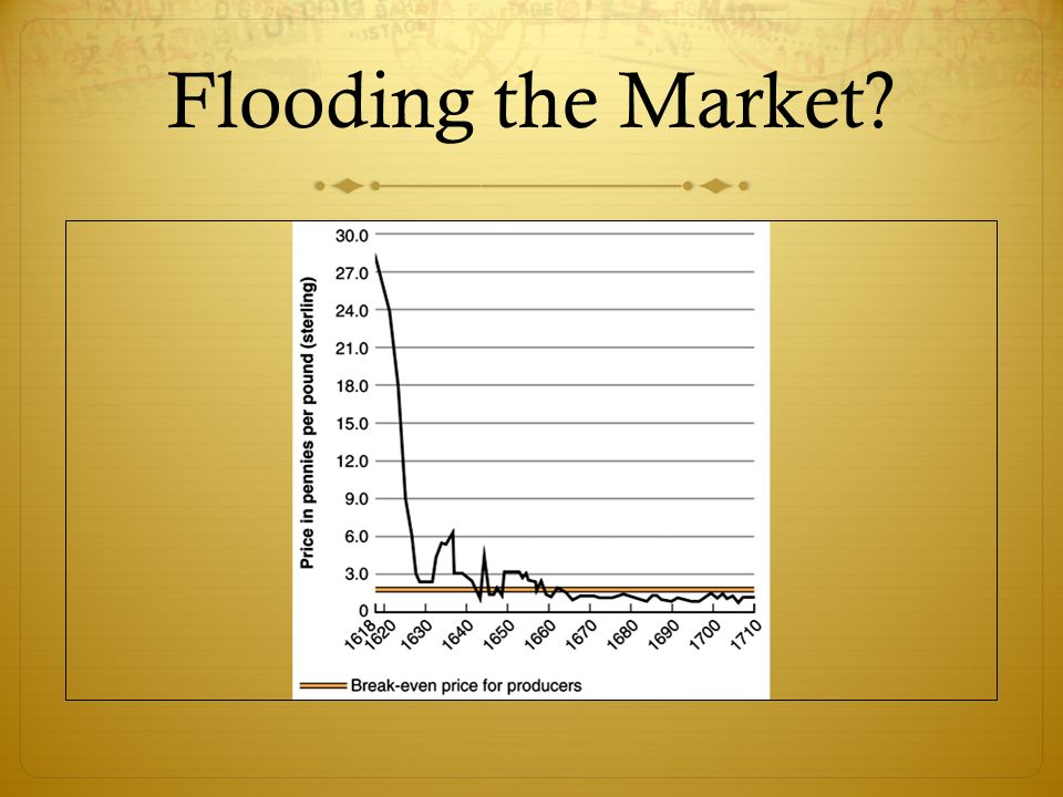 Flooding the Market