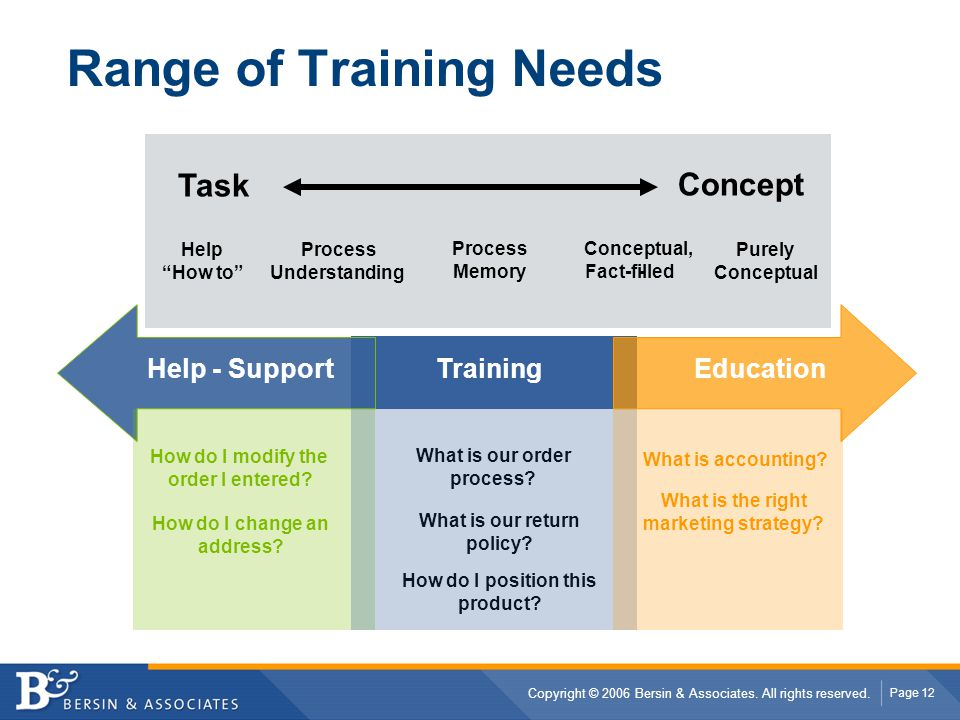Range of Training Needs