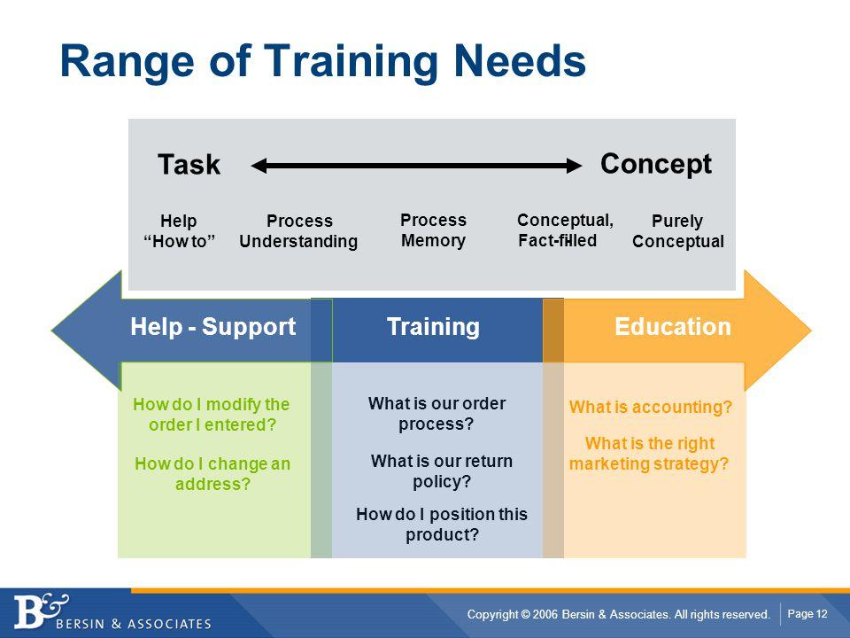 Range of Training Needs