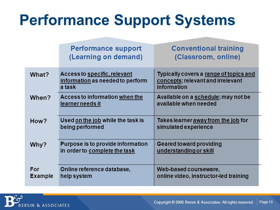 Performance Support Systems