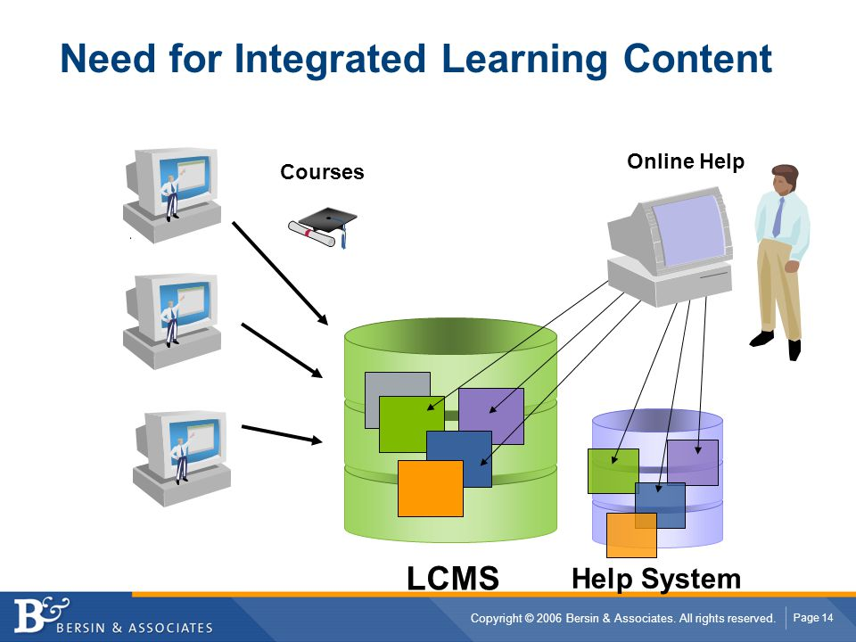 Need for Integrated Learning Content