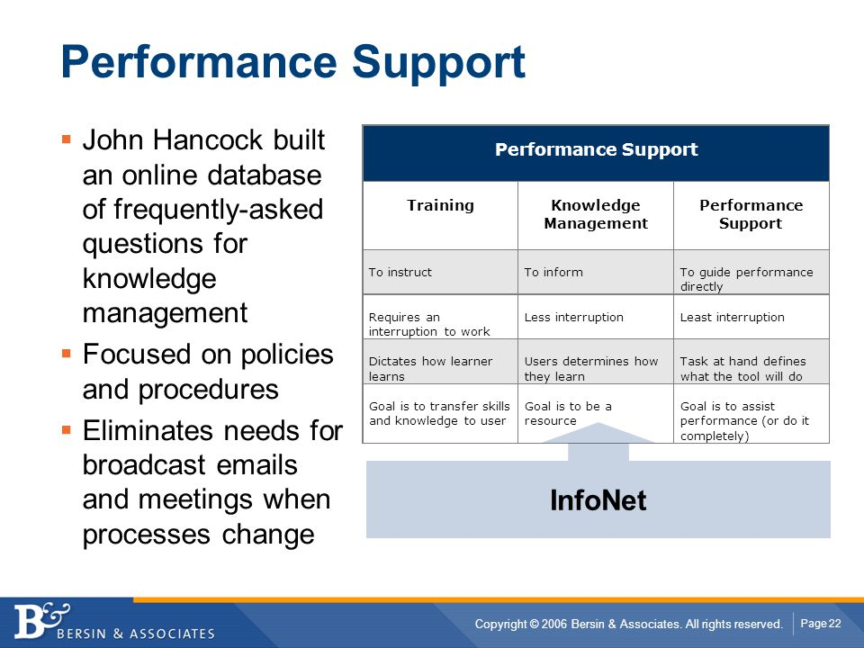 Performance Support John Hancock built an online database of frequently-asked questions for knowledge management.