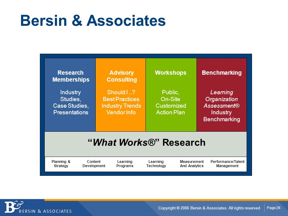 What Works® Research Performance/Talent Management