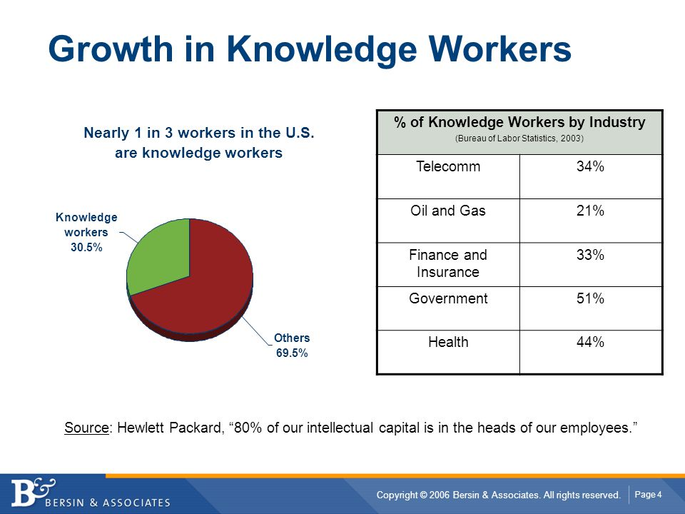 Growth in Knowledge Workers