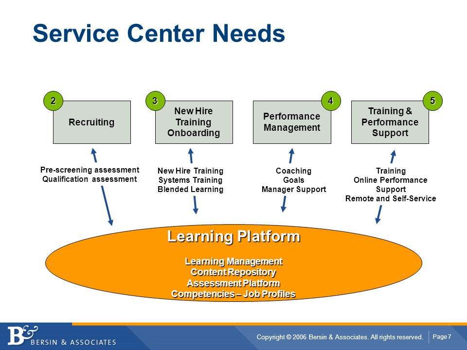 Service Center Needs Learning Platform 2 3 4 5 Recruiting New Hire