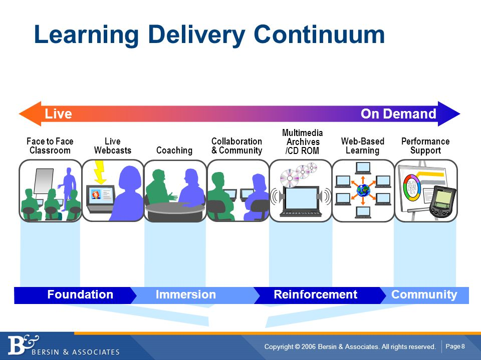 Learning Delivery Continuum