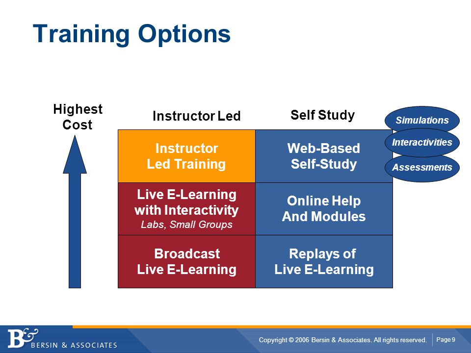 Training Options Highest Cost Instructor Led Self Study Instructor