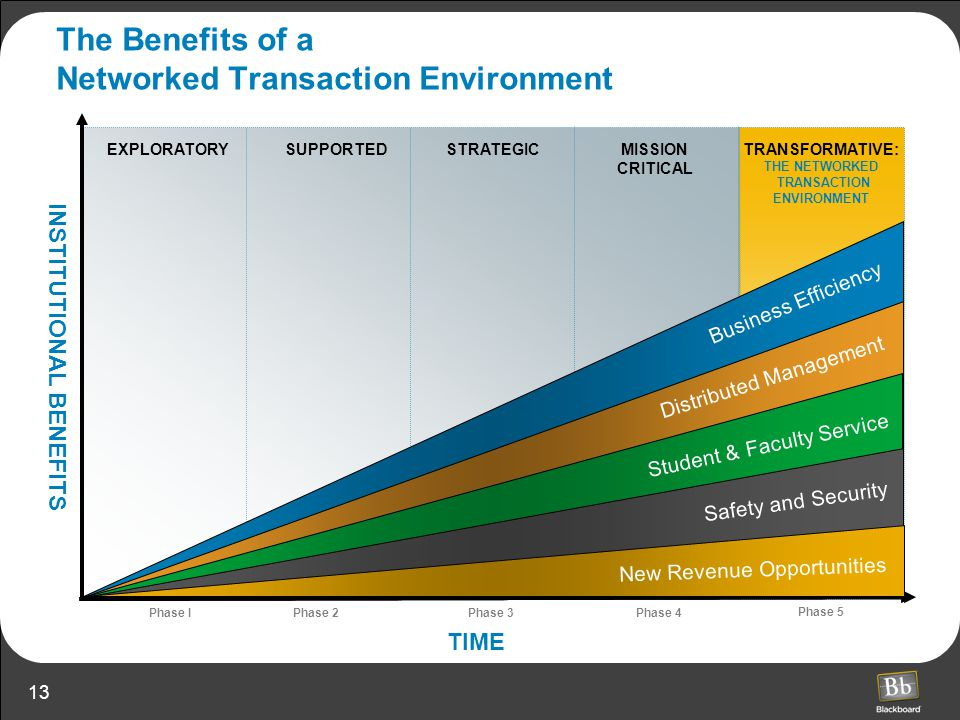 The Benefits of a Networked Transaction Environment