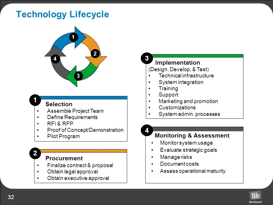 Technology Lifecycle 3 1 4 2 Implementation Selection