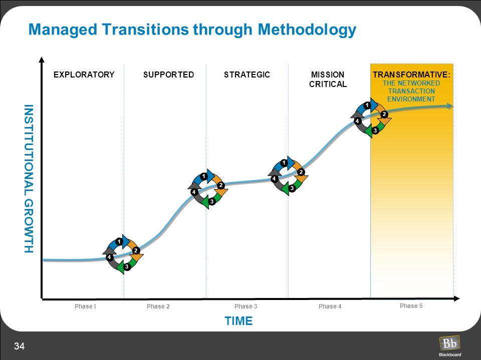 Managed Transitions through Methodology