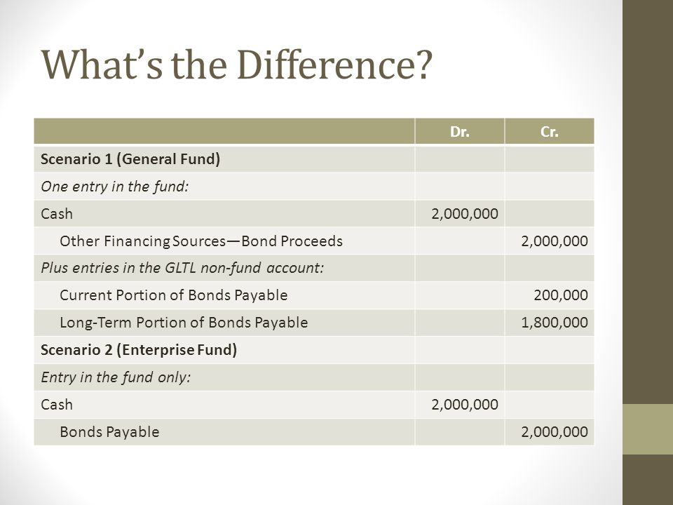 What's the Difference Dr. Cr. Scenario 1 (General Fund)