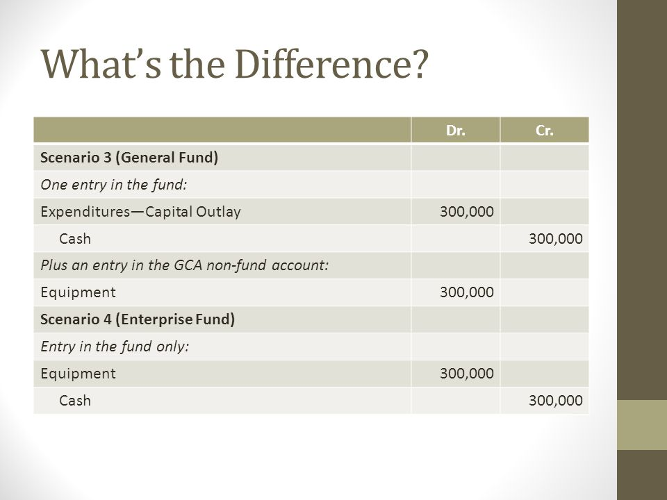 What's the Difference Dr. Cr. Scenario 3 (General Fund)