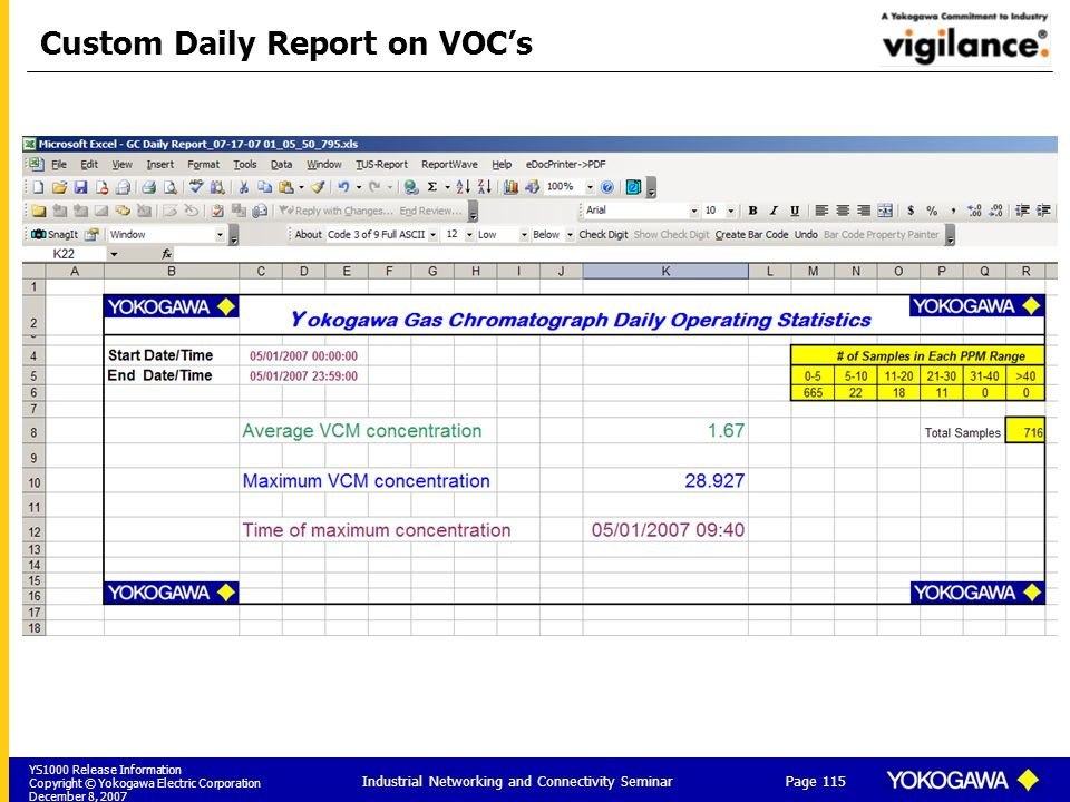 Custom Daily Report on VOC's