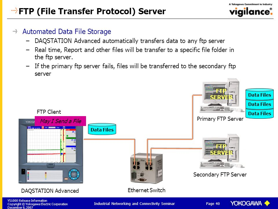 FTP (File Transfer Protocol) Server