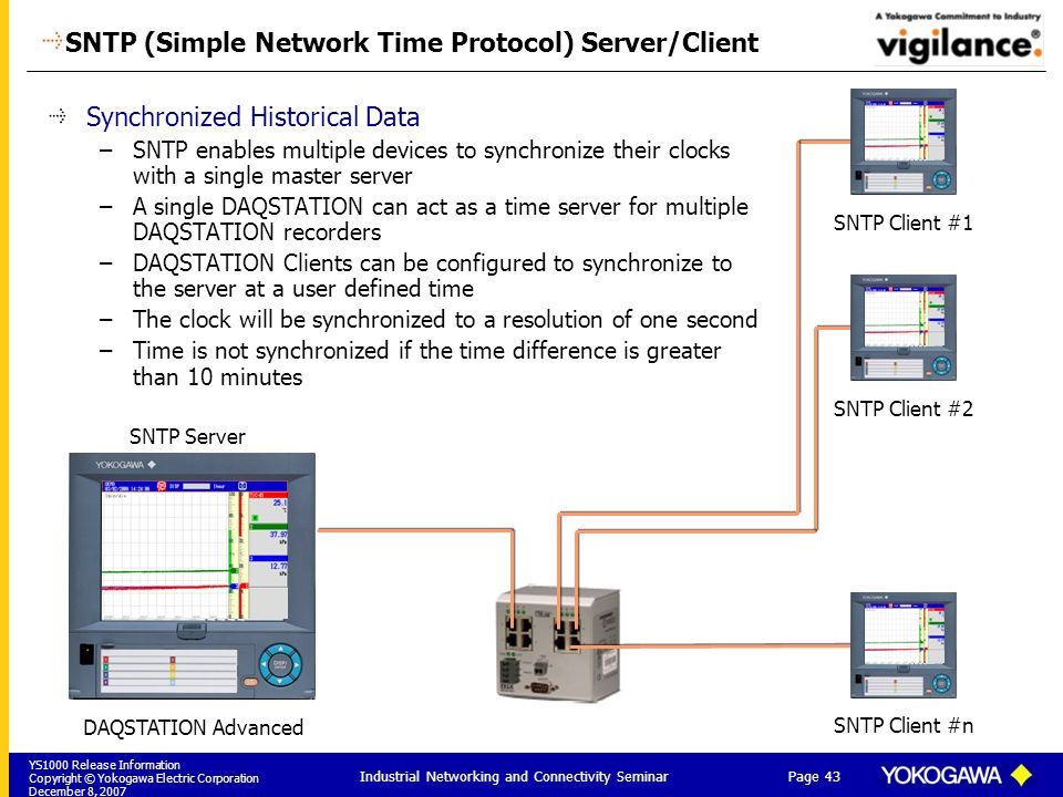 SNTP (Simple Network Time Protocol) Server/Client