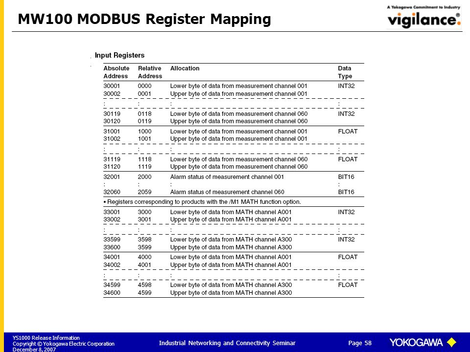 MW100 MODBUS Register Mapping