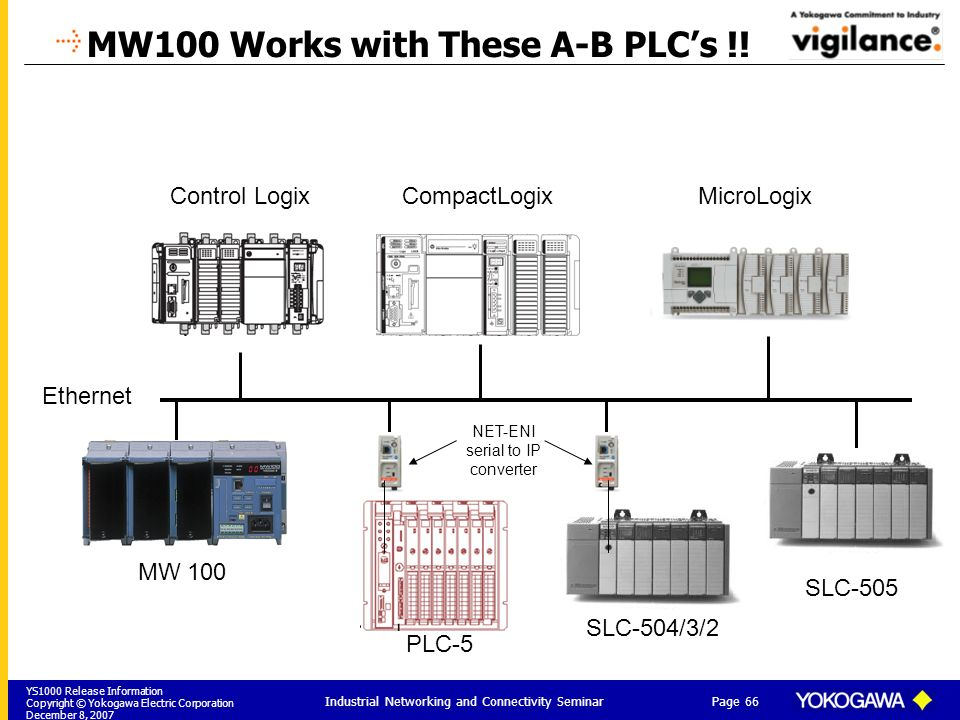 MW100 Works with These A-B PLC's !!