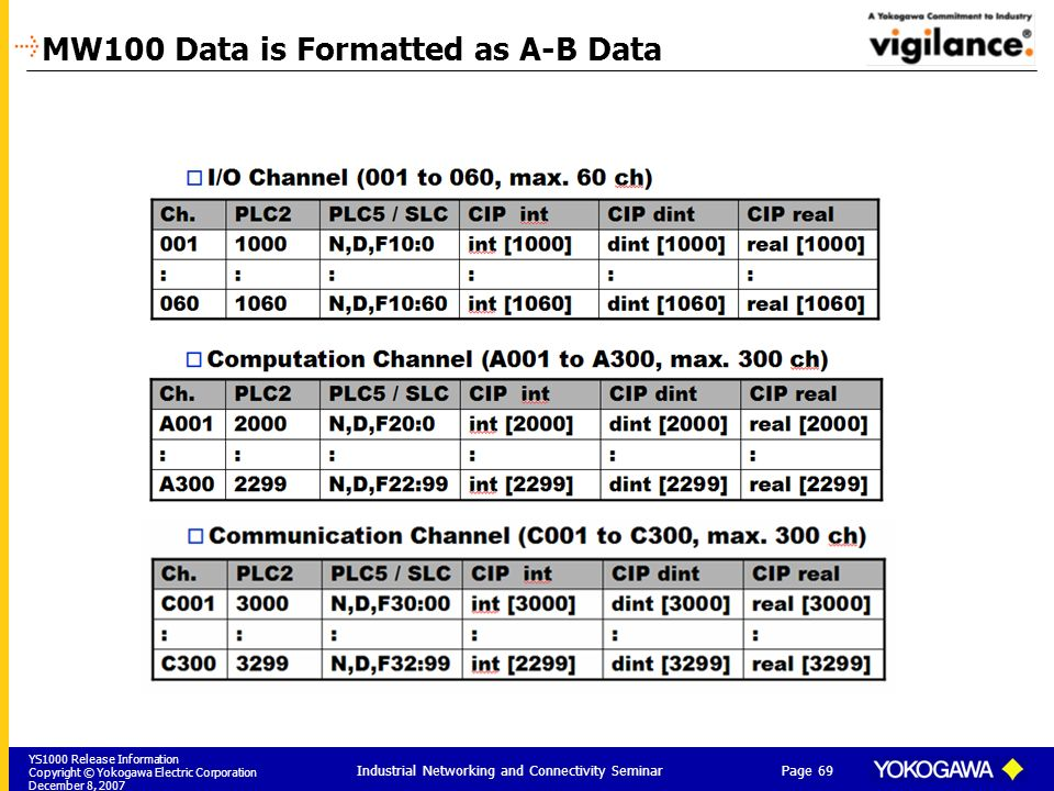 MW100 Data is Formatted as A-B Data