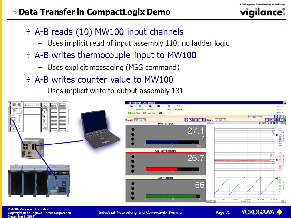 Data Transfer in CompactLogix Demo