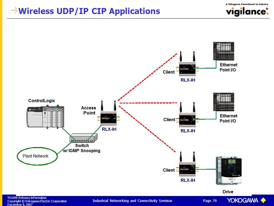 Wireless UDP/IP CIP Applications