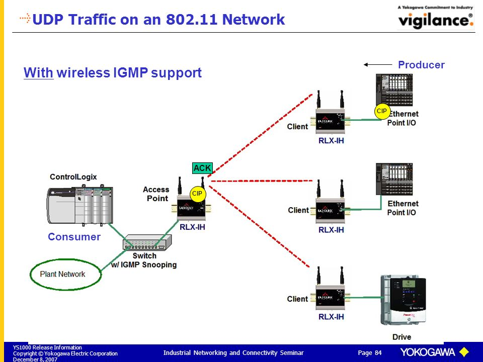 UDP Traffic on an 802.11 Network