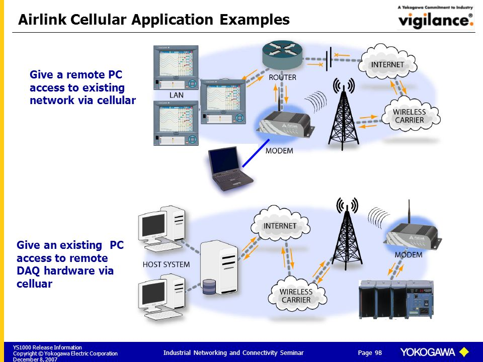 Airlink Cellular Application Examples