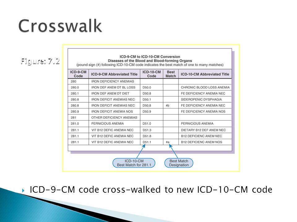 Crosswalk ICD-9-CM code cross-walked to new ICD-10-CM code Figure: 7.2