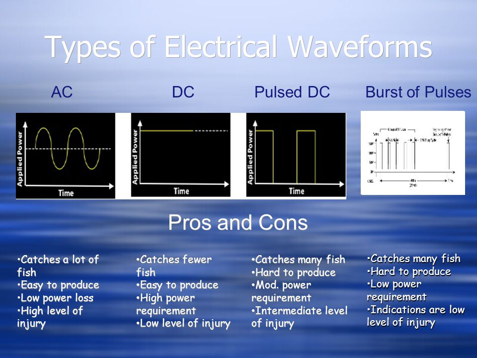 Types of Electrical Waveforms