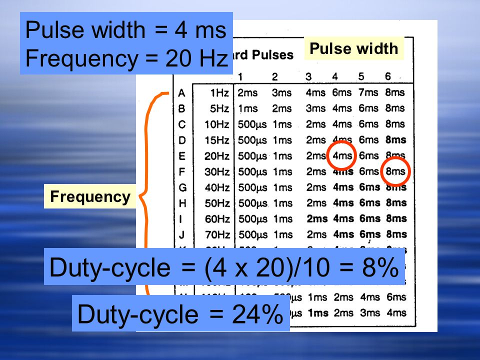 Duty-cycle = (4 x 20)/10 = 8% Duty-cycle = 24% Pulse width = 4 ms