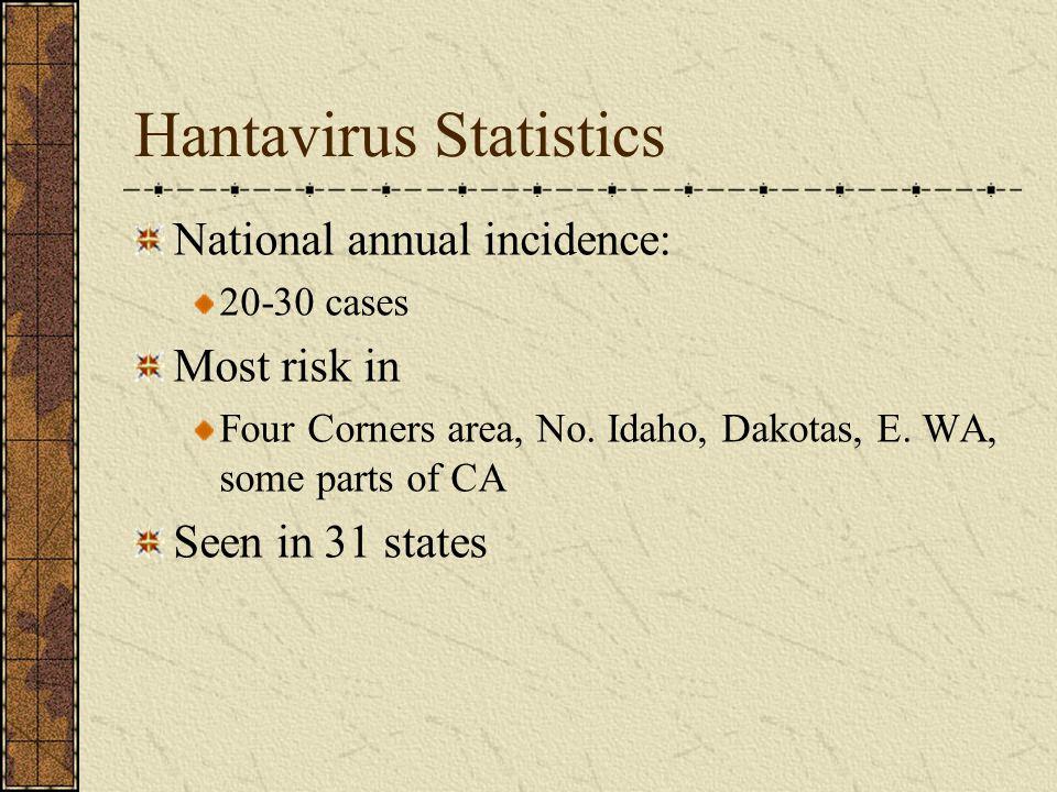 Hantavirus Statistics