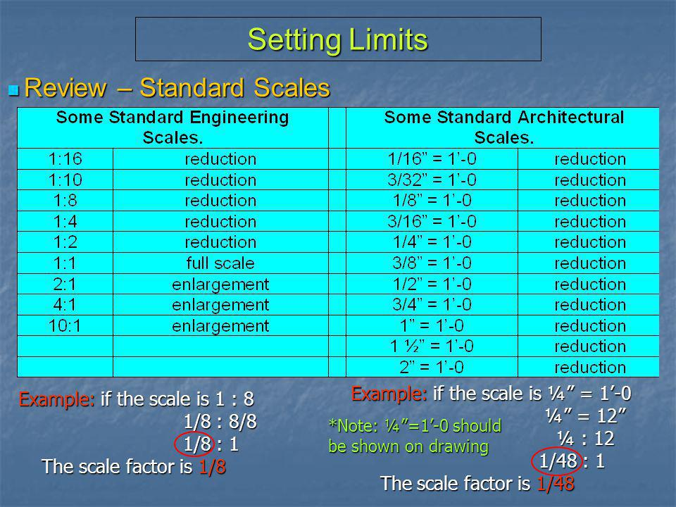 Setting Limits Review – Standard Scales