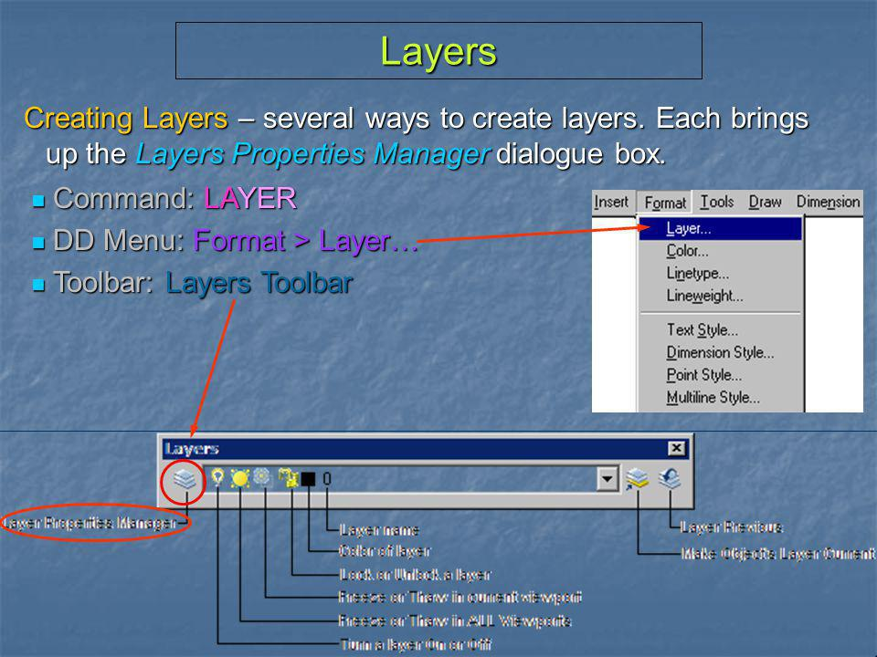 Layers Creating Layers – several ways to create layers. Each brings up the Layers Properties Manager dialogue box.