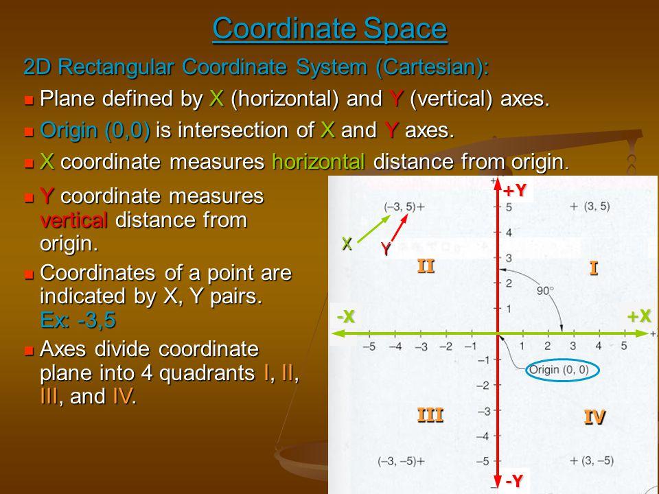 Coordinate Space 2D Rectangular Coordinate System (Cartesian):