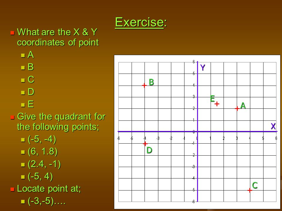 Exercise: What are the X & Y coordinates of point A B C D E