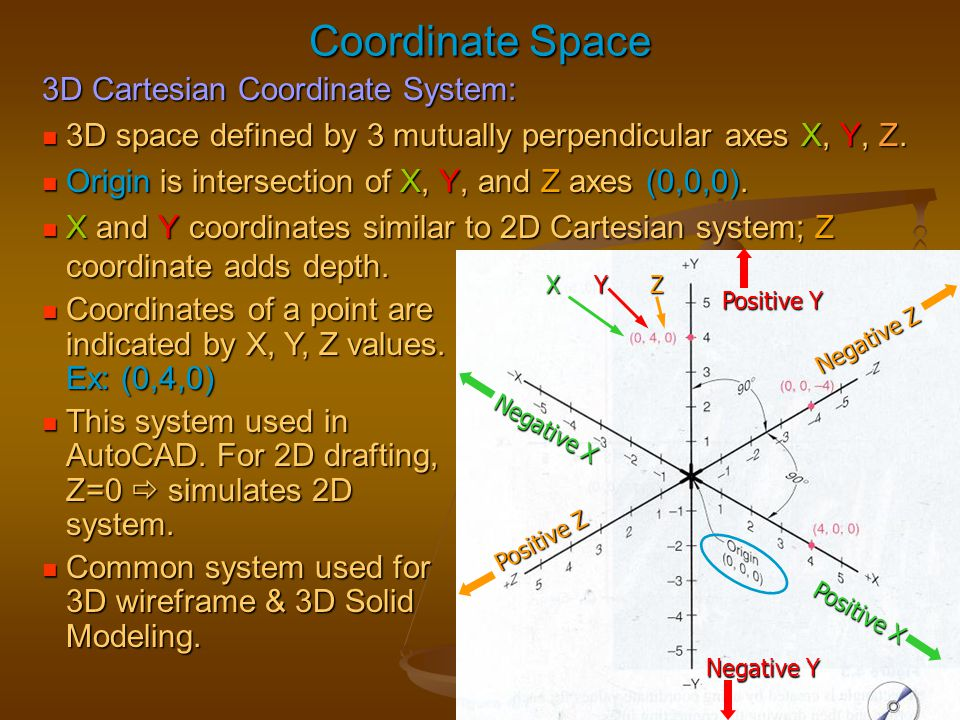 Coordinate Space 3D Cartesian Coordinate System: