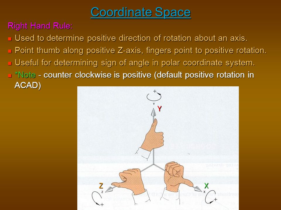 Coordinate Space Right Hand Rule:
