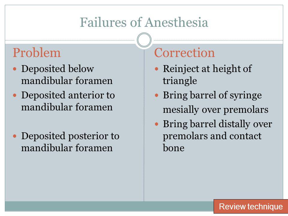 Failures of Anesthesia