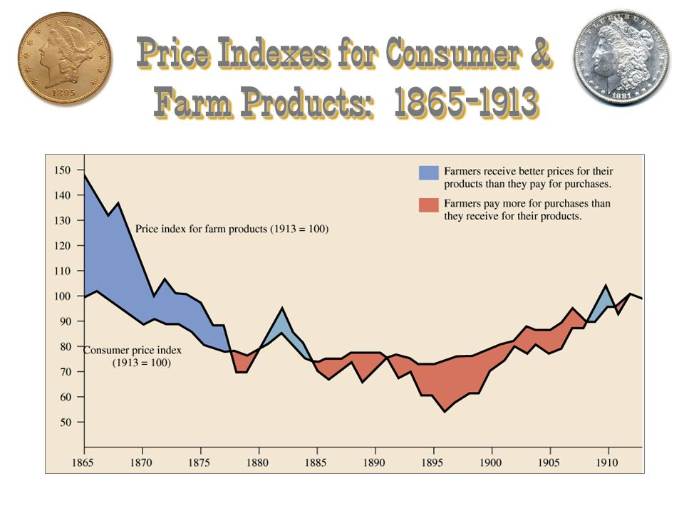 Price Indexes for Consumer & Farm Products: 1865-1913