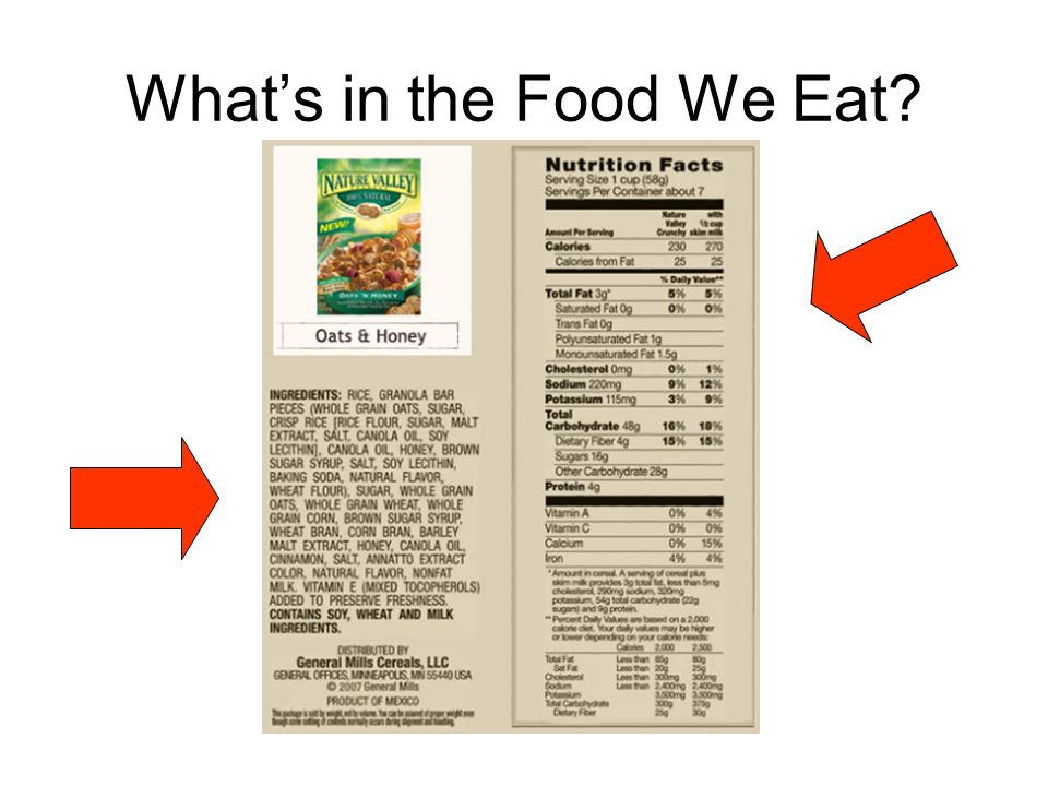 What's in the Food We Eat