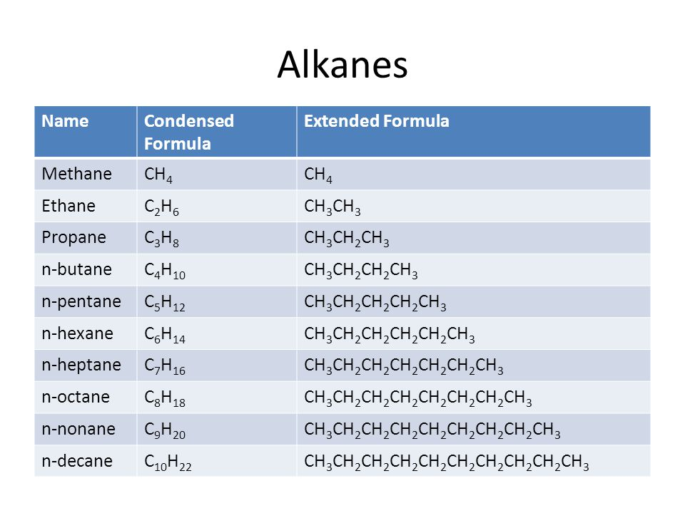 Alkanes Name Condensed Formula Extended Formula Methane CH4 Ethane