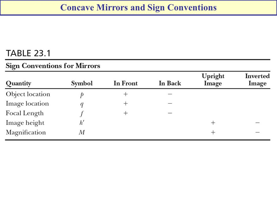 Concave Mirrors and Sign Conventions