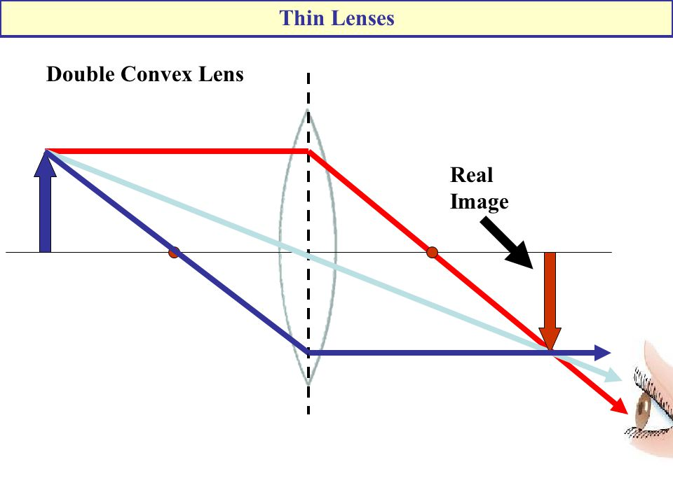 Thin Lenses Double Convex Lens Real Image